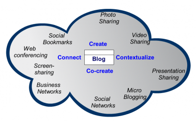 Blog Central