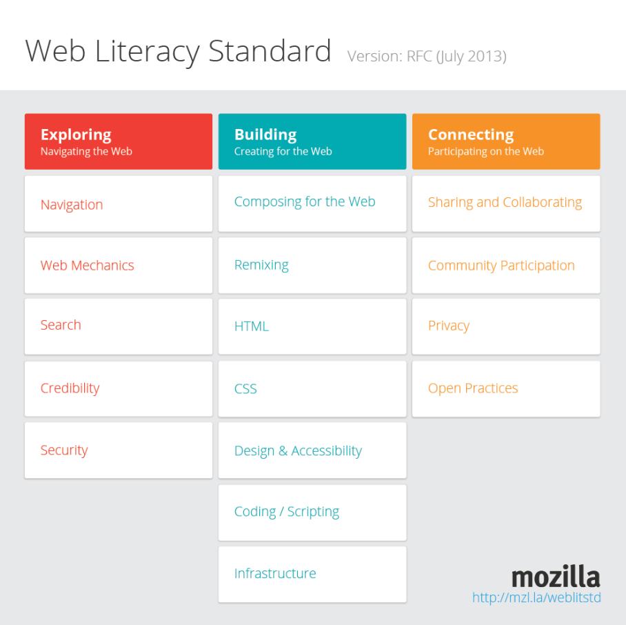 Web Literacy Standard RFC release